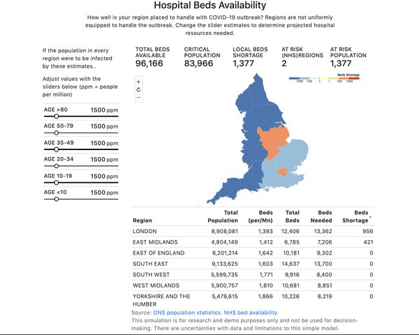 hospital beds availability.png