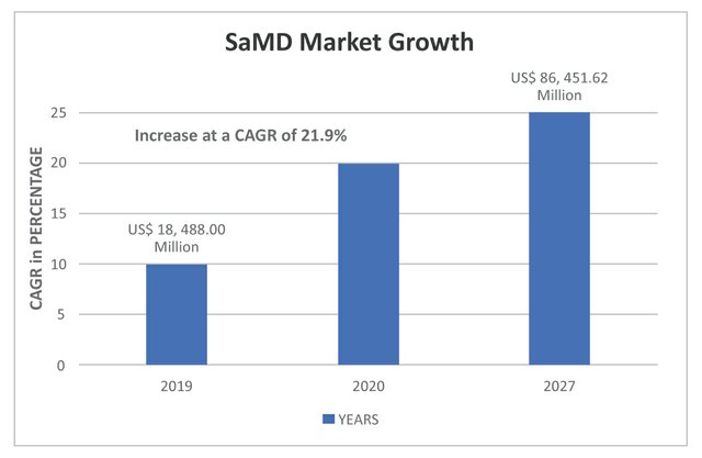 SaMD-Market-Growth.jpg